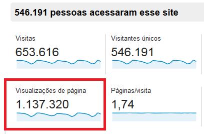 1 Milhão de Páginas Google Analytics