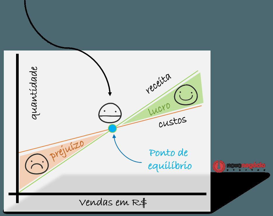 Ponto de Equilíbrio Operacional e Financeiro: Como Funciona?